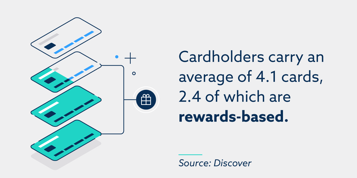 Cardholders carry an average of 4.1 cards, 2.4 of which are rewards-based.