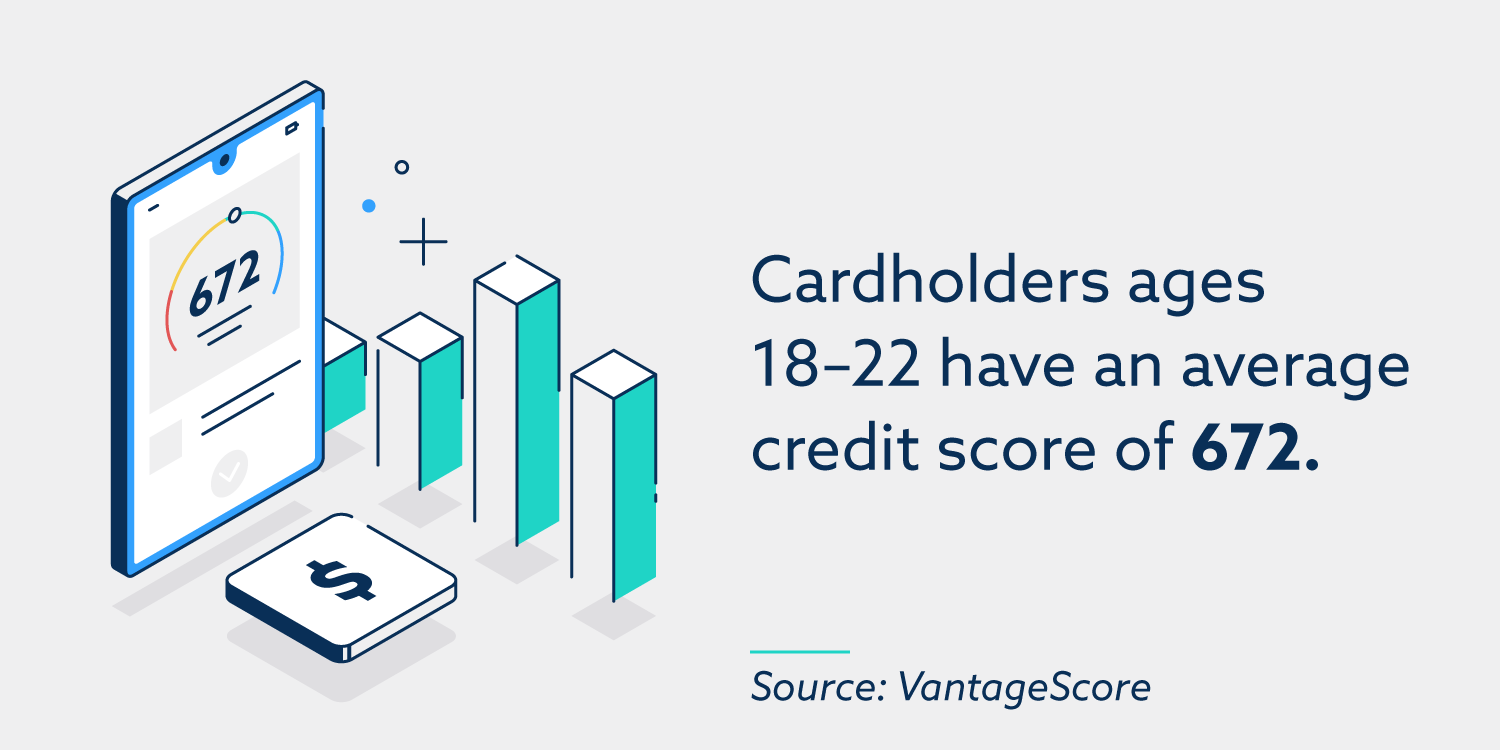 Cardholders ages 18 – 22 have an average credit score of 672.