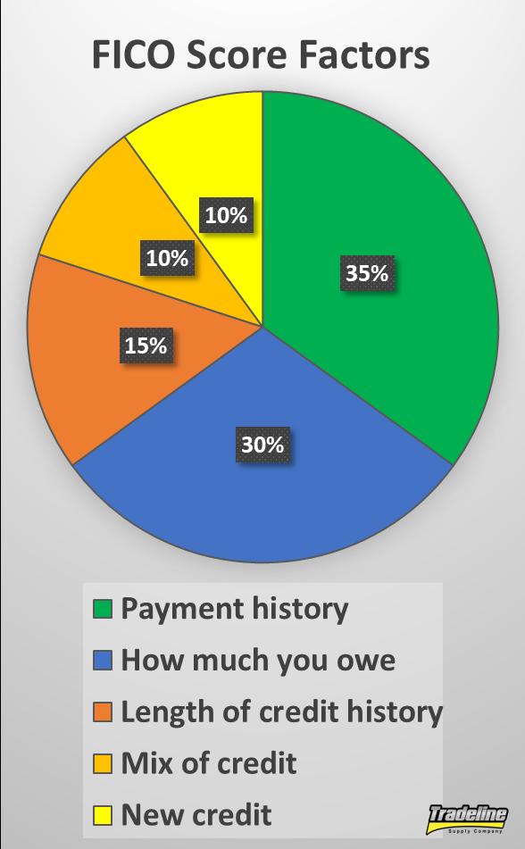 FICO Credit Score Factors Pinterest graphic