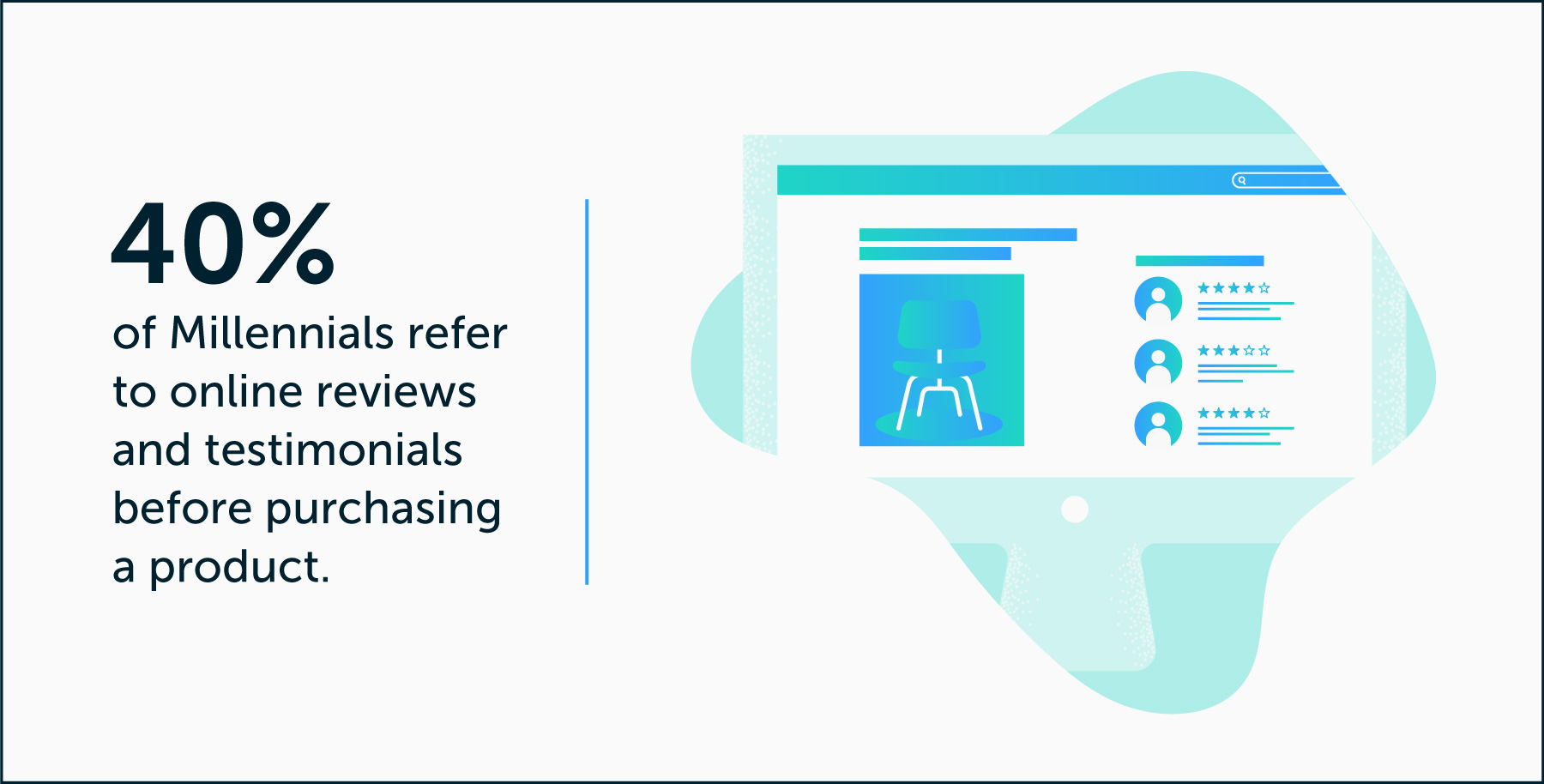 40 percent of millennials refer to online reviews and testimonials before purchasing product