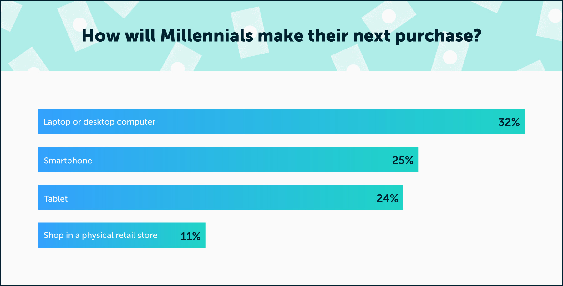 bar chart showing how millennails will make their next purchase
