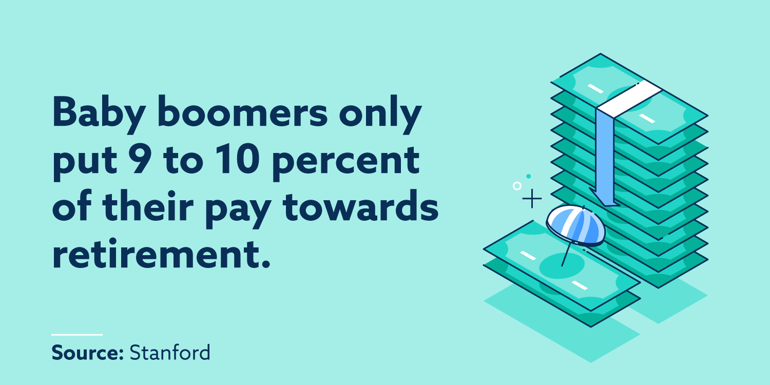 Baby boomers only put 9 to 10 percent of their pay towards retirement.