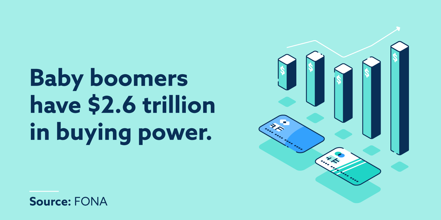 Baby boomers have $2.6 trillion in buying power.