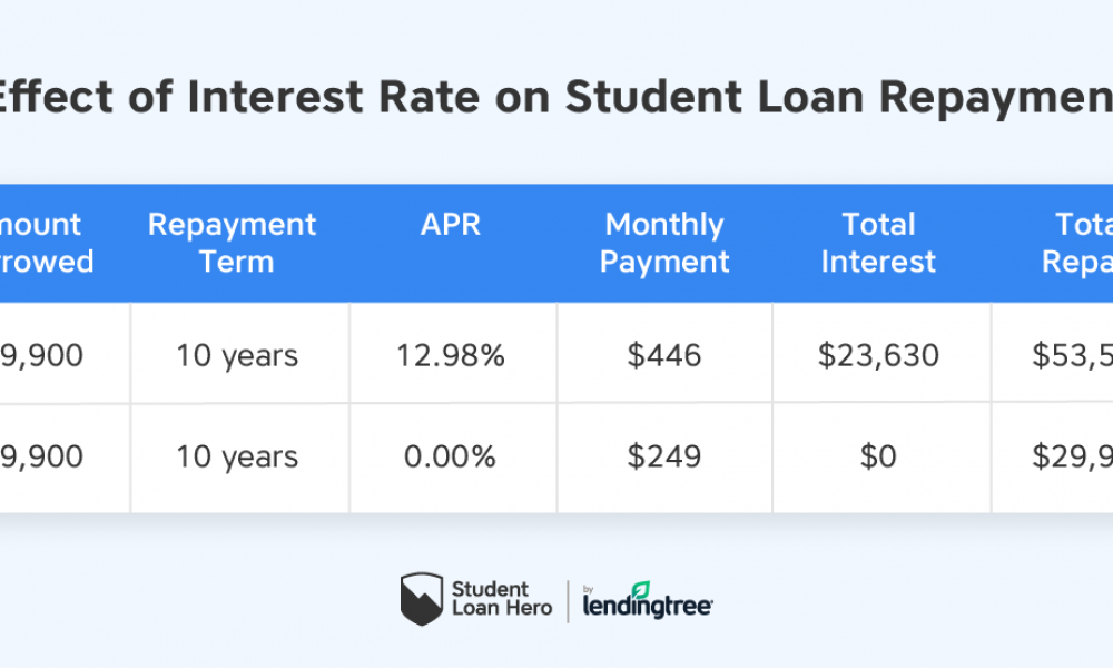 Interest-Free Loans for Students: Why They Help and How to Find Them