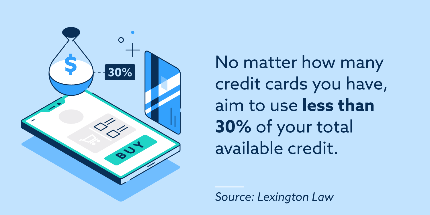 No matter how many credit cards you have, aim to use less than 30% of your total available credit.