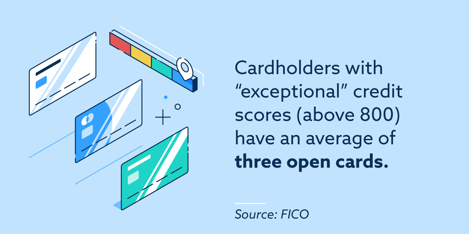 Cardholders with exceptional credit scores (above 800) have an average of three open cards.
