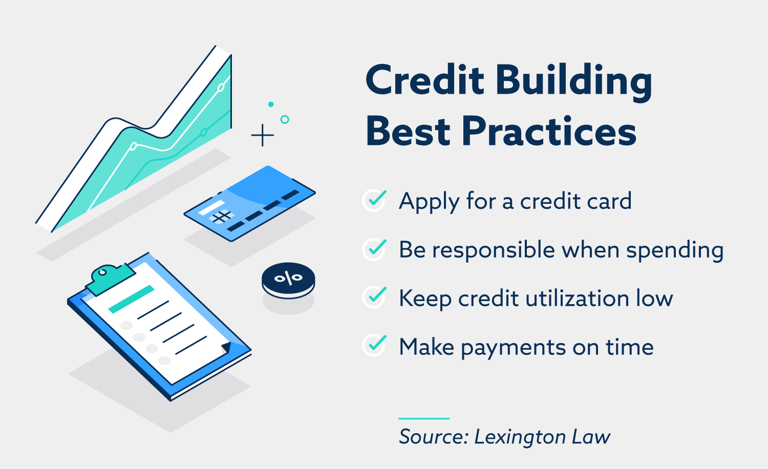 Credit-building best practices: apply for a credit card, be responsible when spending, keep credit utilization low, make payments on time.