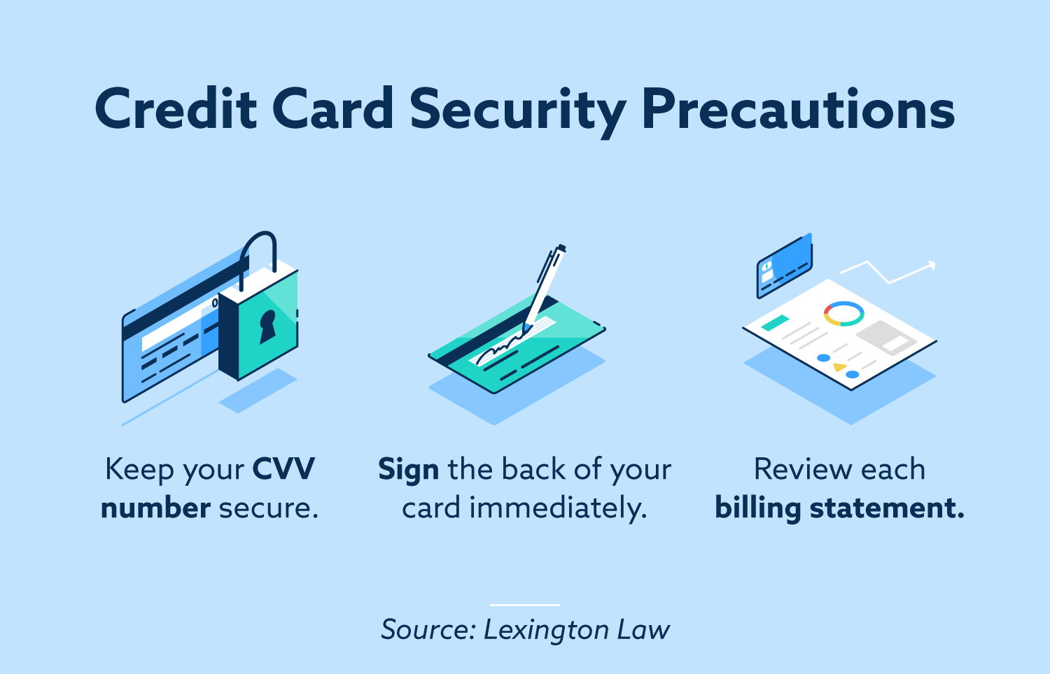 Credit card security precautions.