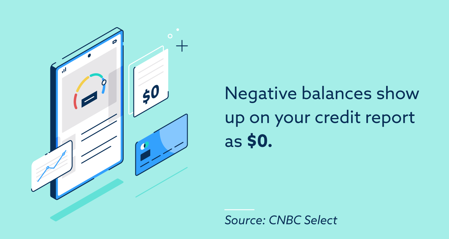 Negative balances show up on your credit report as $0.