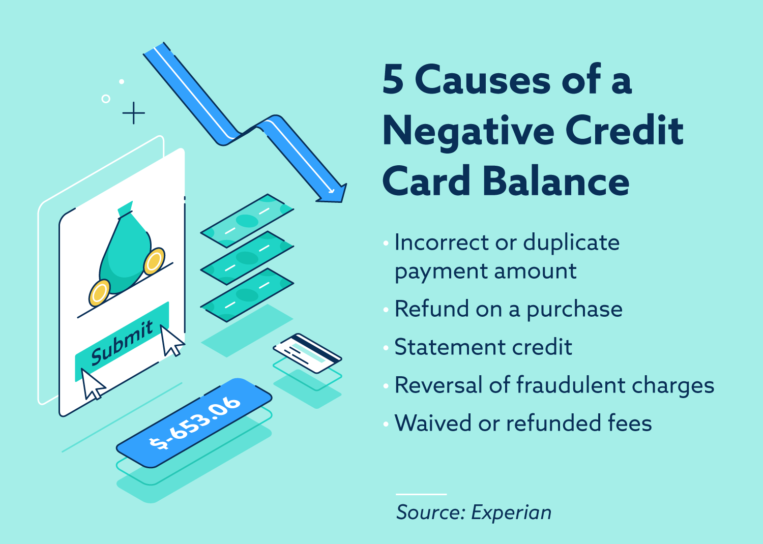 5 causes of a negative credit card balance.