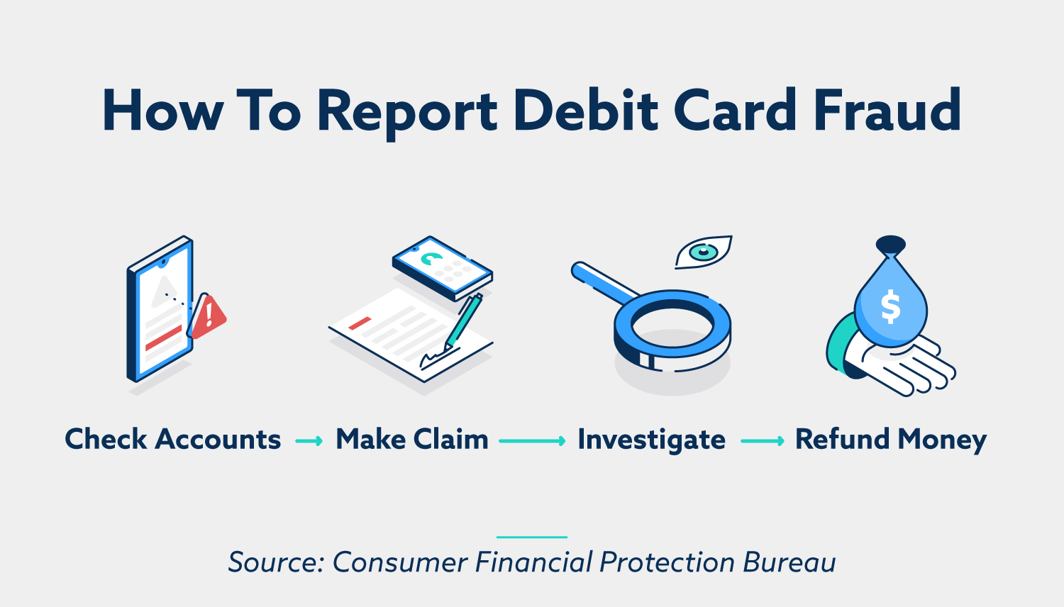 How to report debit card fraud